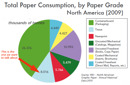 A new TWIST on Paper Consumption